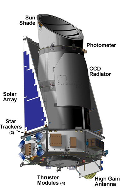 Kepler spacecraft's