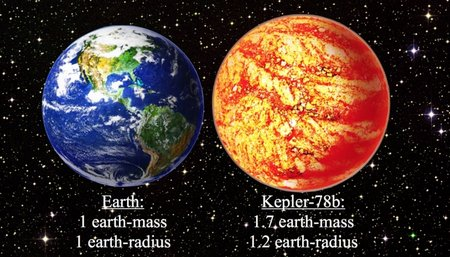 cfa - earth and kepler-78b comparison-sm 0